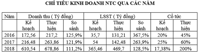 Kỳ vọng vào thị trường BĐS Khu công nghiệp và khu dân cư Uyên Hưng, cổ phiếu NTC tăng vọt trong nửa đầu năm 2019 - Ảnh 2.