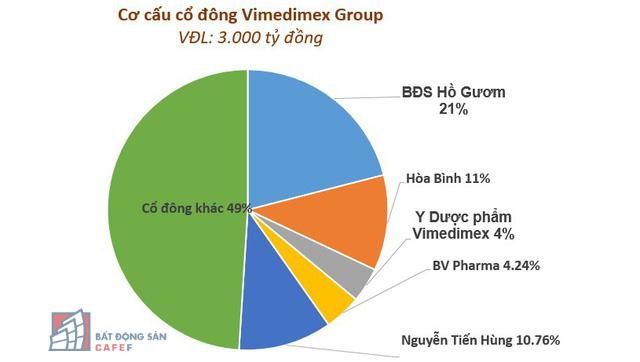 Theo đăng ký kinh doanh thay đổi lần thứ 19 ngày 01/11/2018, bà Nguyễn Thị Loan, ông Trần Văn Kỳ không còn nắm giữ cổ phần tại Vimedimex Group
