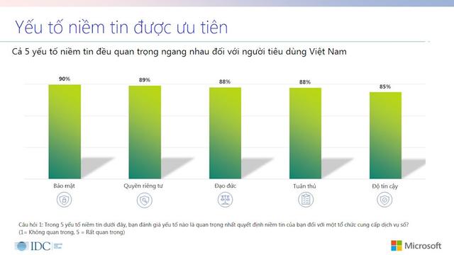 """Cứ 5 người tiêu dùng ở Việt Nam thì có 3 người đã bị """"tổn hại"""" lòng tin khi sử dụng dịch vụ số - Ảnh 1."""