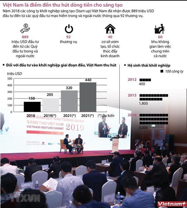 [Infographics] Việt Nam là điểm đến thu hút dòng tiền cho sáng tạo - Ảnh 1.