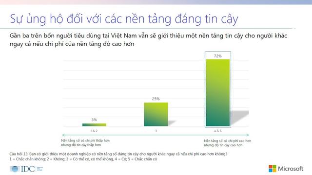 """Cứ 5 người tiêu dùng ở Việt Nam thì có 3 người đã bị """"tổn hại"""" lòng tin khi sử dụng dịch vụ số - Ảnh 2."""