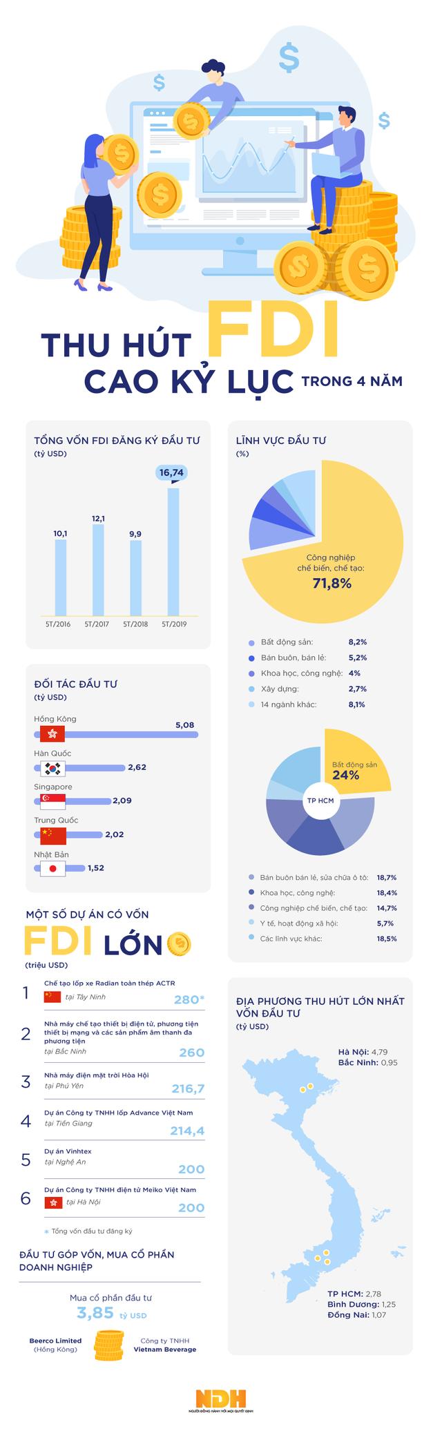 [Infographic] Vốn FDI 5 tháng cao nhất trong vòng 4 năm - Ảnh 1.