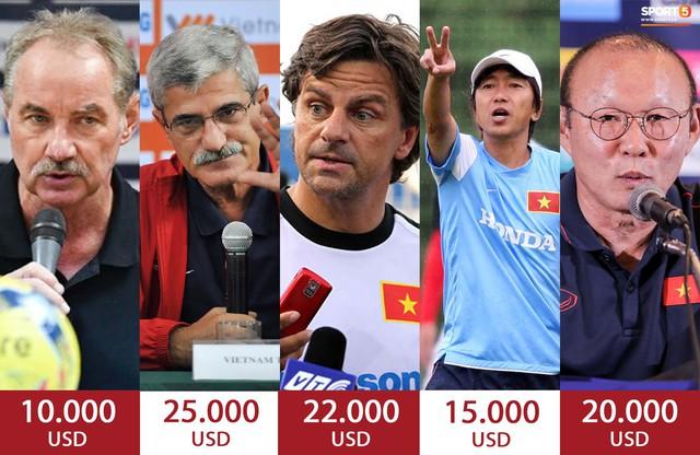 VFF tăng lương cho HLV Park Hang-seo lên 1 tỷ đồng/tháng, cao gấp 40 lần thầy Việt ở V.League - Ảnh 4.