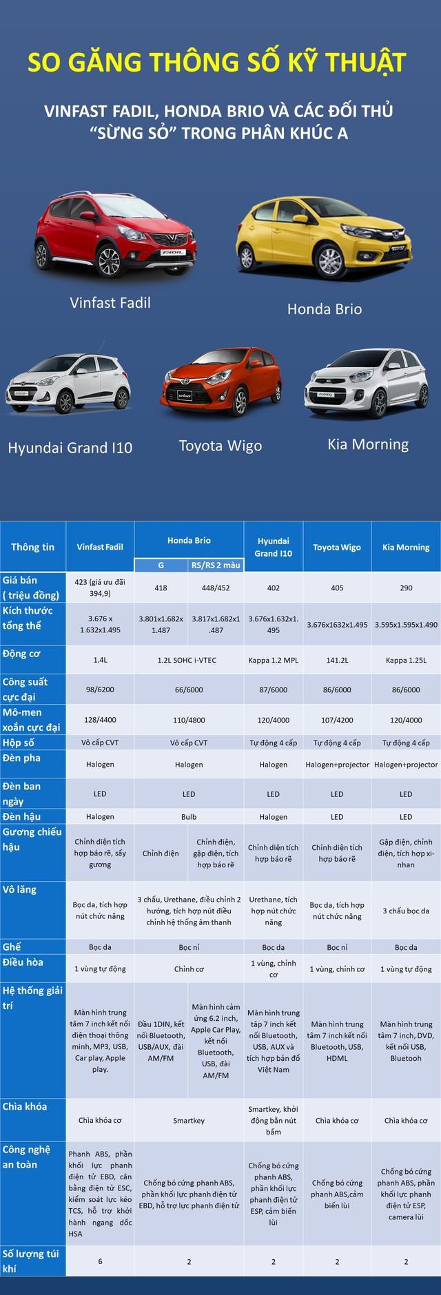 So găng thông số kỹ thuật của VinFast Fadil, Honda Brio và các đối thủ sừng sỏ trong phân khúc xe A - Ảnh 1.