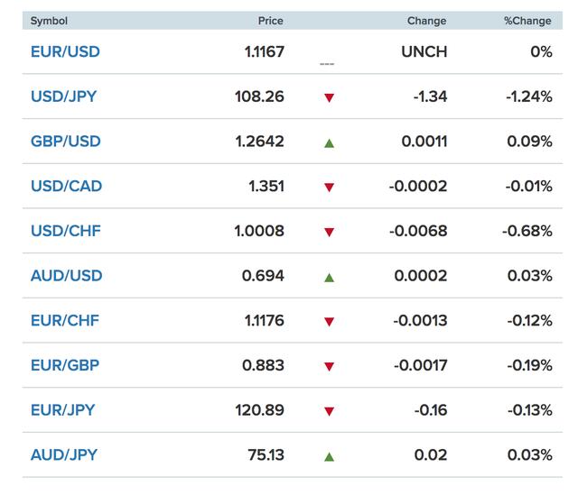 Tỷ giá ngoại tệ 2.6: Sức ép bất ngờ, USD tự do tăng - Ảnh 1.