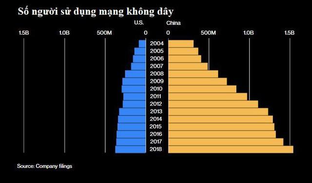 Bảng tỷ số này sẽ cho thấy Mỹ hay Trung Quốc chiến thắng trong cuộc chiến tranh lạnh về công nghệ đang hồi gay cấn - Ảnh 4.