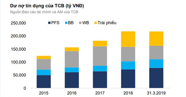 Techcombank đang quá phụ thuộc vào Vingroup? - Ảnh 1.