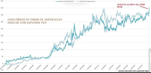 Thị trường ngày 21/6: dầu nhảy vọt hơn 5%, vàng cao nhất gần 6 năm - Ảnh 1.