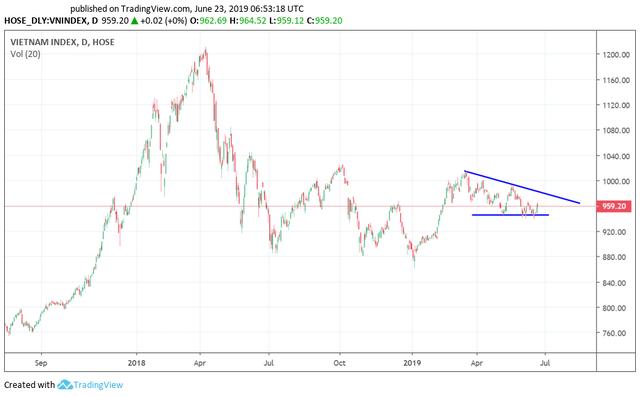 Tuần giao dịch cuối tháng 6: Ngóng chờ cuộc gặp Mỹ - Trung, thị trường được dự báo tiếp đà hồi phục - Ảnh 2.