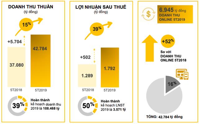 Thế giới Di động tiêu thụ 500 đồng hồ mỗi tháng, Bách Hoá Xanh bán thêm hàng gia dụng - Ảnh 1.