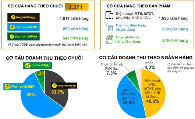 Thế giới Di động tiêu thụ 500 đồng hồ mỗi tháng, Bách Hoá Xanh bán thêm hàng gia dụng - Ảnh 2.