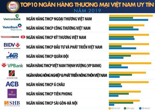 Vietcombank dẫn đầu Top 10 ngân hàng Việt uy tín nhất, BIDV bị một ngân hàng tư nhân vượt mặt - Ảnh 1.