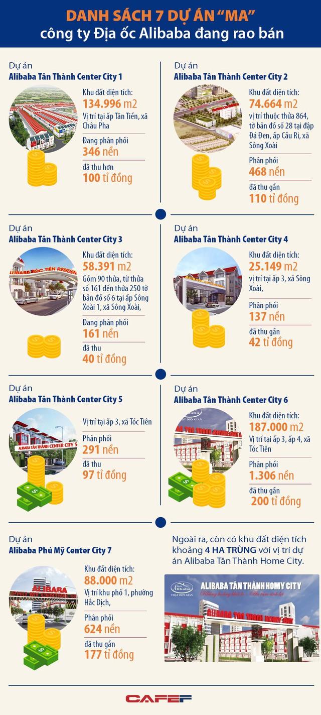 """Chi tiết danh sách 7 dự án """"ma"""" công ty Địa ốc Alibaba đang rao bán - Ảnh 1."""