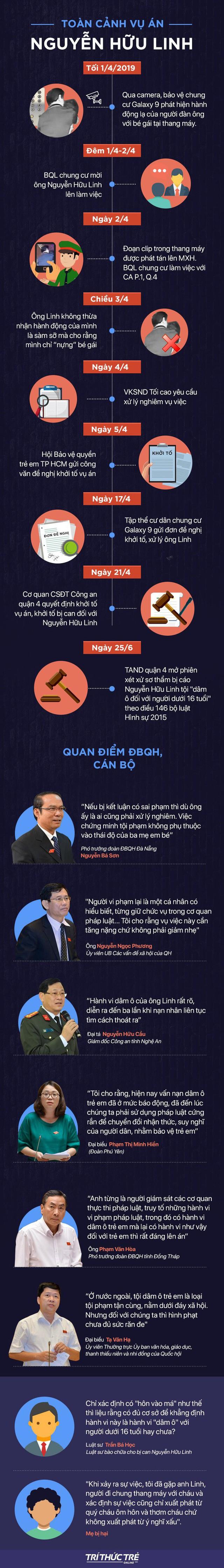 [Infographic] Vụ án Nguyễn Hữu Linh ôm, hôn bé gái 3 lần trong thang máy - Ảnh 1.