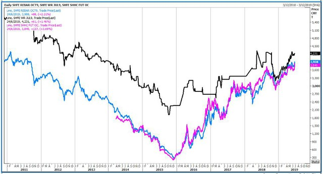 Thị trường ngày 25/6: Vàng lên cao nhất 6 năm, thép cao nhất 8 năm - Ảnh 1.