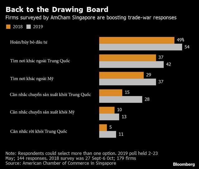 Bloomberg: Ngày càng nhiều doanh nghiệp hủy bỏ đầu tư, châu Á thấm đòn Trade War nhưng Việt Nam vẫn là điểm sáng - Ảnh 1.