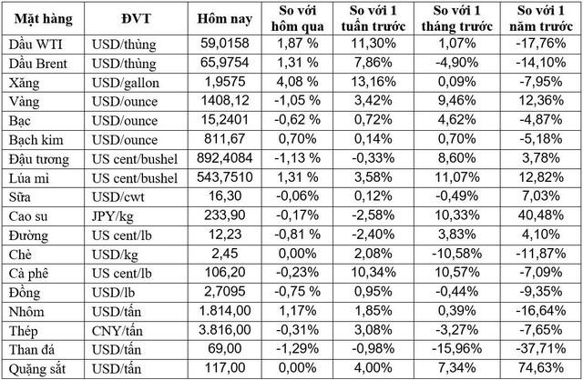 Thị trường ngày 27/06: Dầu tăng hơn 2% lên cao nhất 1 tháng, vàng dứt đà tăng - Ảnh 1.