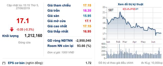 SBT: Thoái vốn Tanisugar với giá gấp 2,5 lần giá vốn, dự thu về 232 tỷ đồng - Ảnh 1.