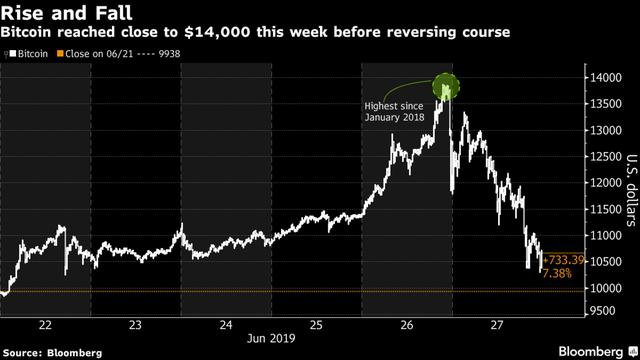 Xoá nhoà toàn bộ đà tăng, bitcoin rớt xuống còn hơn 10.000 USD - Ảnh 1.