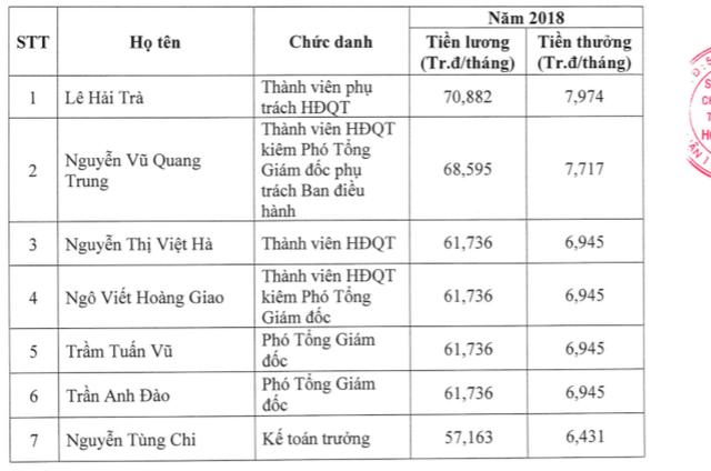 7 lãnh đạo Sở giao dịch chứng khoán TP.HCM nhận lương thưởng gần 6 tỷ đồng năm 2018 - Ảnh 1.