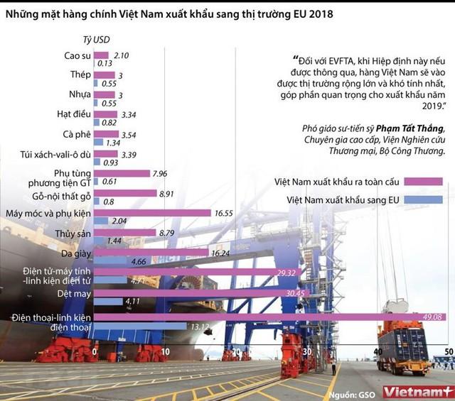 [Infographics] Những mặt hàng chính Việt Nam xuất khẩu sang EU - Ảnh 1.