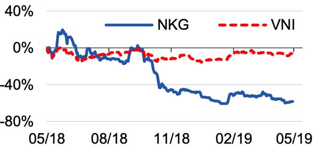 Thị trường tôn trở lại tăng trưởng 2 chữ số: Hoa Sen chớp được cơ hội phục hồi, Nam Kim vẫn chưa thể quay đầu - Ảnh 1.
