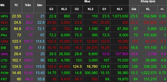 Nhiều cổ phiếu trong danh mục VinaCapital tăng mạnh trong ngày chốt NAV quý 2 - Ảnh 2.