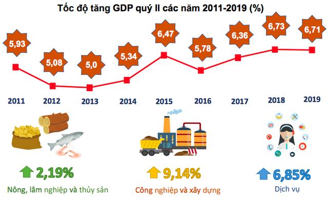 Bức tranh kinh tế Việt Nam 6 tháng năm 2019 qua các con số - Ảnh 1.