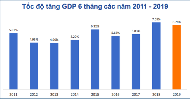 Bức tranh kinh tế Việt Nam 6 tháng năm 2019 qua các con số - Ảnh 2.