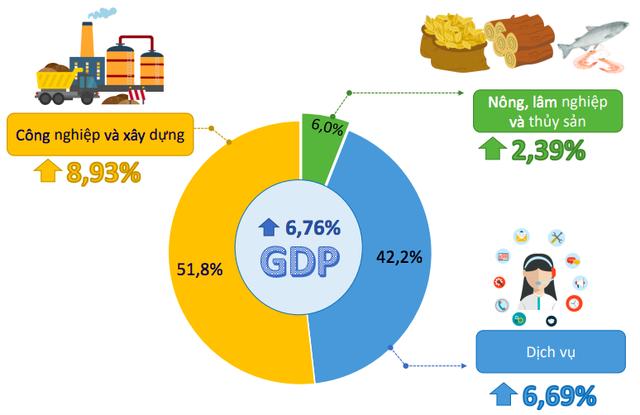 Bức tranh kinh tế Việt Nam 6 tháng năm 2019 qua các con số - Ảnh 3.