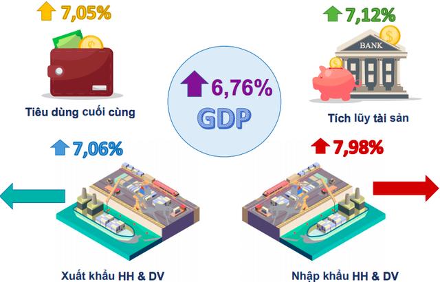 Bức tranh kinh tế Việt Nam 6 tháng năm 2019 qua các con số - Ảnh 4.