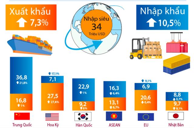 Bức tranh kinh tế Việt Nam 6 tháng năm 2019 qua các con số - Ảnh 8.