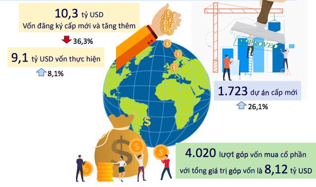 Bức tranh kinh tế Việt Nam 6 tháng năm 2019 qua các con số - Ảnh 9.