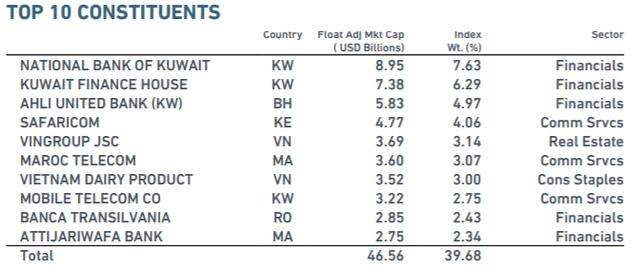 Loại Argentina, tỷ trọng cổ phiếu Việt Nam trong rổ chỉ số MSCI Frontier Markets Index được nâng lên 18,22% - Ảnh 2.