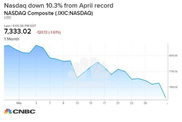 Cổ phiếu nhóm công nghệ rớt điểm mạnh, Nasdaq rơi vào vùng điều chỉnh - Ảnh 1.