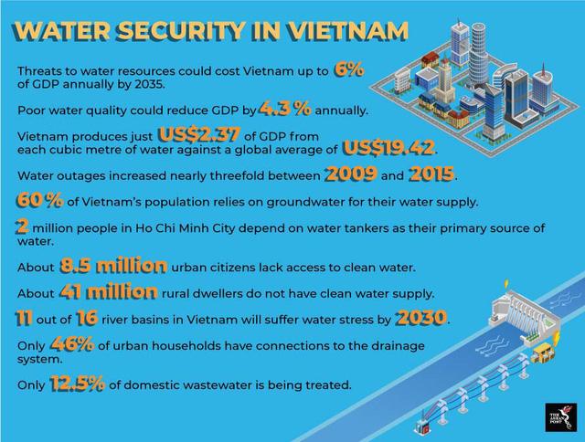 World Bank: Trên thế giới, một mét khối nước tạo ra 19,42 USD giá trị gia tăng, ở Việt Nam chỉ tạo ra 2,37 USD - Ảnh 1.