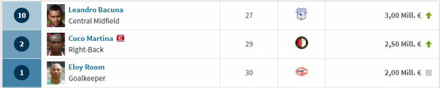 Tên thì lạ nhưng Curacao lại gây sốc với dàn sao châu Âu đắt đỏ: Định giá hơn 500 tỷ VNĐ, gấp 11 lần tuyển Việt Nam! - Ảnh 3.