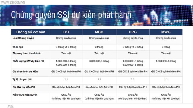 Chuyên gia SSI chỉ ra 3 chiến lược đầu tư chứng quyền đảm bảo (CW) - Ảnh 1.