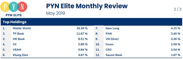 """Pyn Elite Fund: Nhà đầu tư có thể """"Sell in May"""", nhưng đừng bỏ đi vì tiềm năng của Việt Nam còn rất lớn - Ảnh 1."""