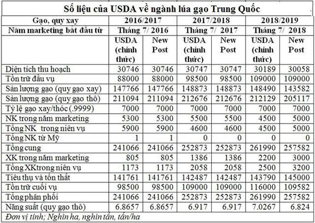 Trung Quốc sẽ không còn là thị trường xuất khẩu gạo màu mỡ - Ảnh 2.