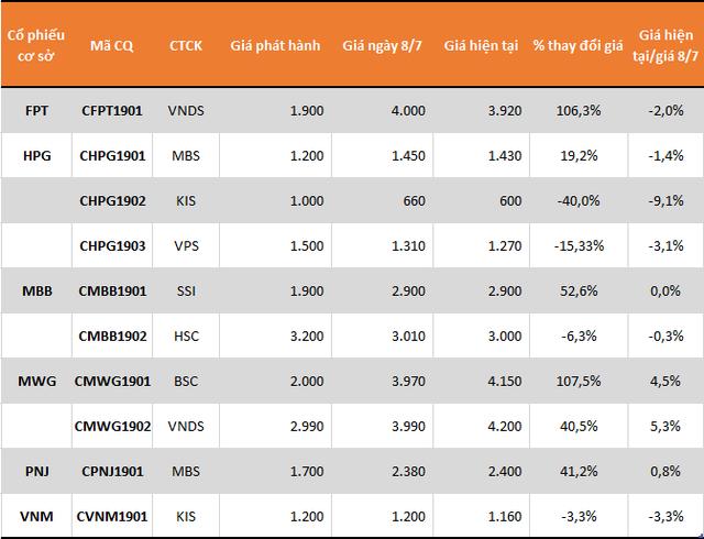 Thanh khoản CW xuống thấp nhất kể từ khi vận hành - Ảnh 1.
