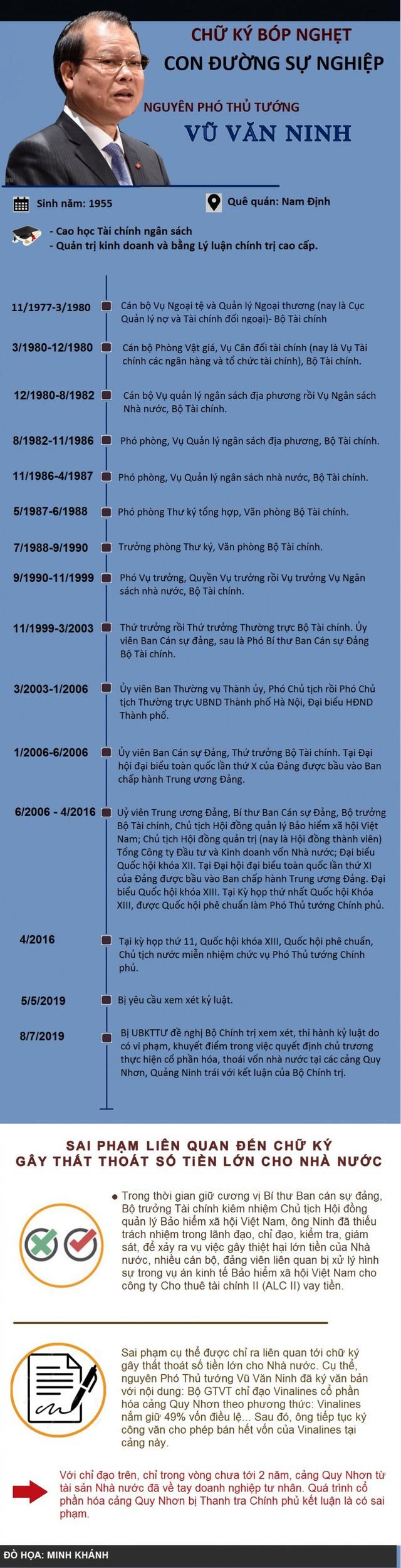 Infographic: Hàng loạt sai phạm nghiêm trọng của nguyên Phó Thủ tướng Vũ Văn Ninh - Ảnh 1.