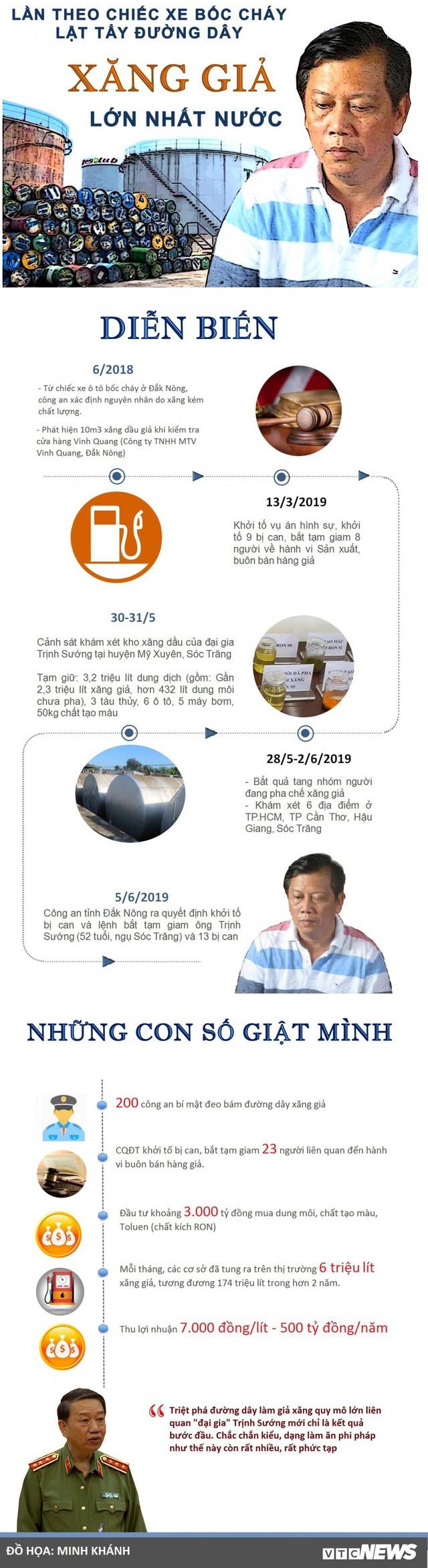 Cần Thơ có 27 đại lý bán xăng dầu của đại gia Trịnh Sướng - Ảnh 4.