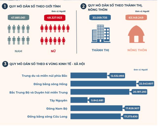 Dân số Việt Nam đã tăng lên 96 triệu người, đông dân thứ 15 trên thế giới - Ảnh 2.