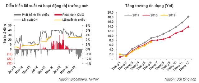 Có thời điểm lãi suất TPCP kỳ hạn 5 năm của Việt Nam ngang với mức lãi suất của trái phiếu chính phủ Mỹ - Ảnh 4.