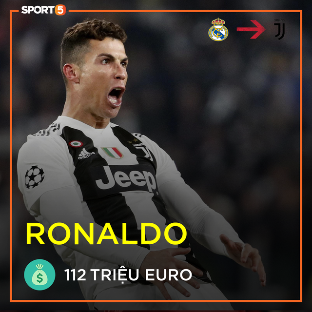Cập nhật top 10 cầu thủ đắt giá nhất thế giới: Ronaldo chỉ đứng hạng năm, xếp dưới một chàng trai 20 tuổi - Ảnh 5.