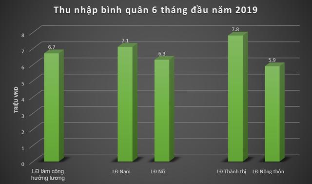 Thống kê 6 tháng đầu năm: Thu nhập trung bình nam giới cao hơn nữ giới 12,7% - Ảnh 1.