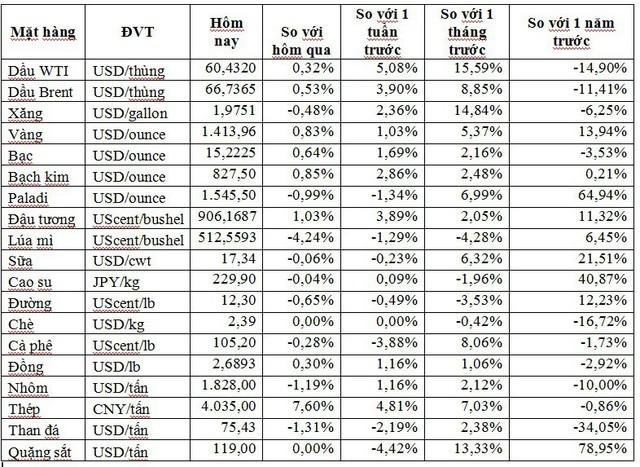 Thị trường ngày 13/7: Dầu và vàng cùng tăng trở lại, giá đường thấp nhất 11 tháng - Ảnh 1.