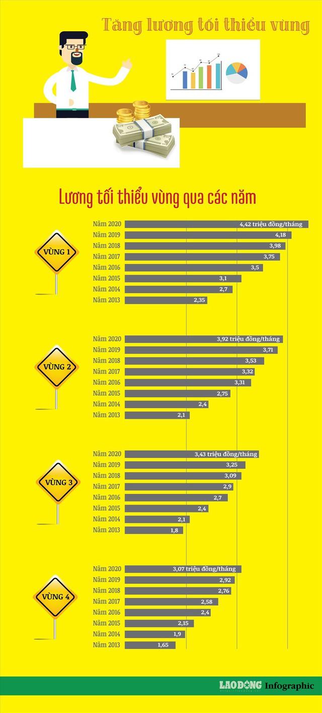 Infographic: Lộ trình tăng lương tối thiểu vùng qua các năm như thế nào? - Ảnh 1.