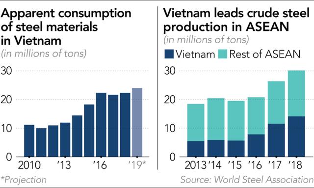 Formosa tiếp tục kế hoạch mở rộng tại Việt Nam, không bị ảnh hưởng bởi thuế từ ông Trump - Ảnh 1.